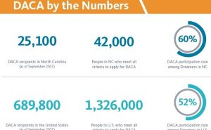 """Infographic for DACA numbers stating, """"25,100 DACA recipients in North Carolina. 42,000 people who meet the criteria for DACA. 60% DACA participation rate among Dreamers in NC. 689,800 DACA recipients in the United States. 1,326,000 people in the United States that meet DACA criteria. 52% DACA participation rate among Dreamers in United States."""""""